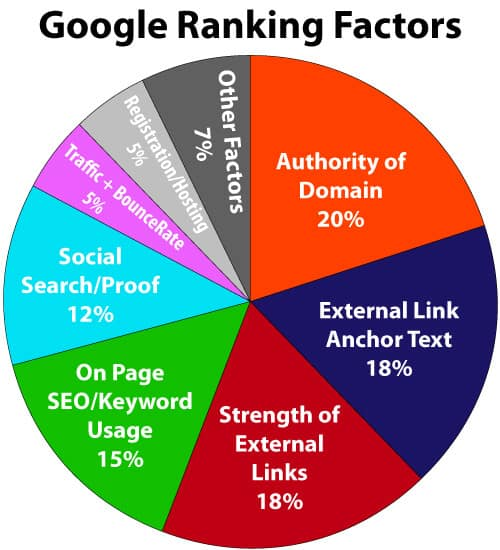 Google ranking factor
